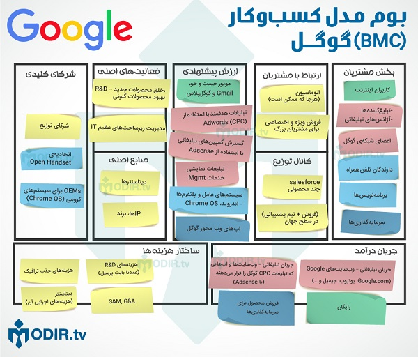 بوم مدل کسب و کار گوگل