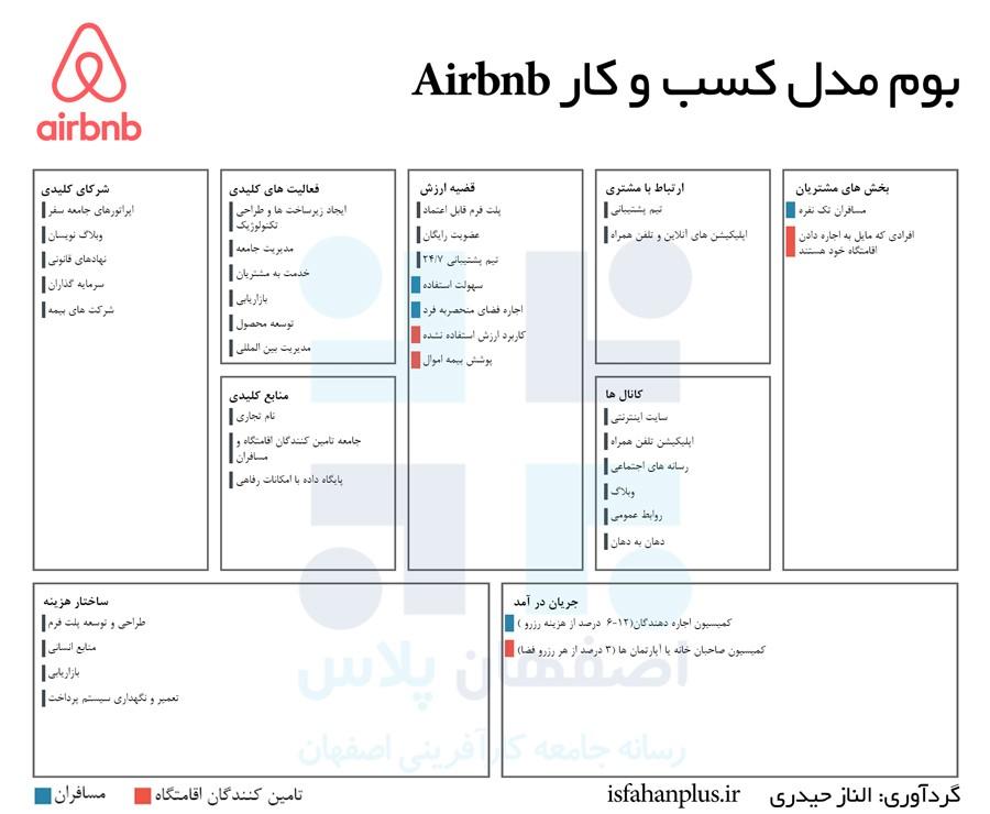 بوم مدل کسب و کار airbnb