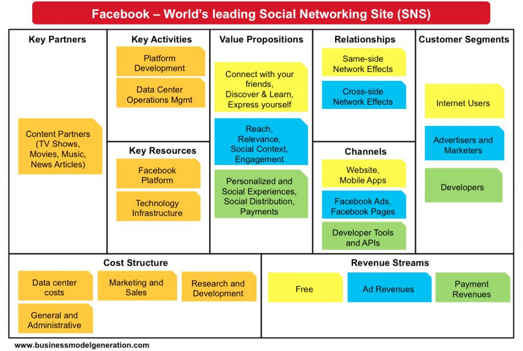 بوم مدل کسب و کار فیس بوک