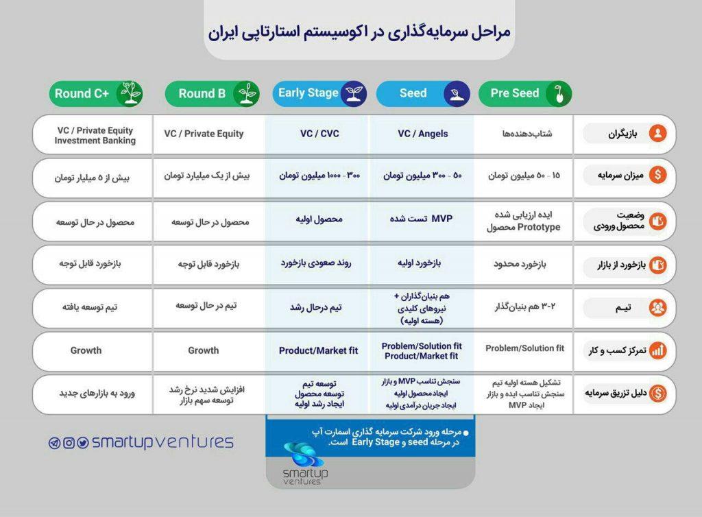 سرمایه گذاران اکوسیستم کارآفرینی ایران