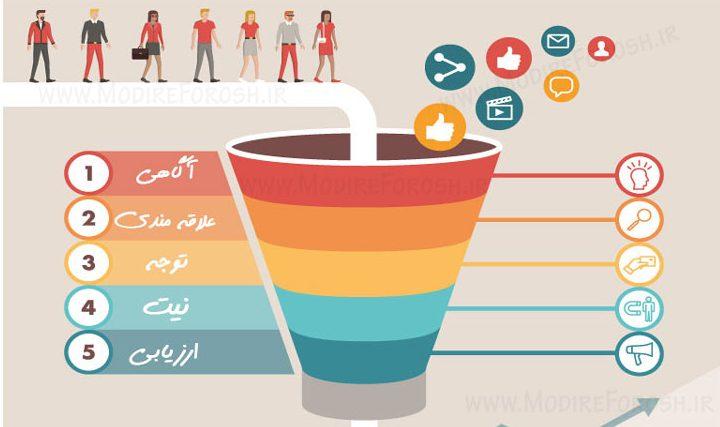مراحل قیف بازاریابی