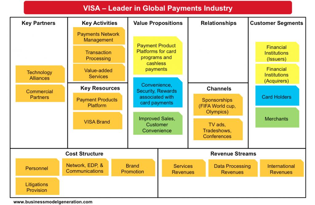 بوم مدل کسب و کار visa